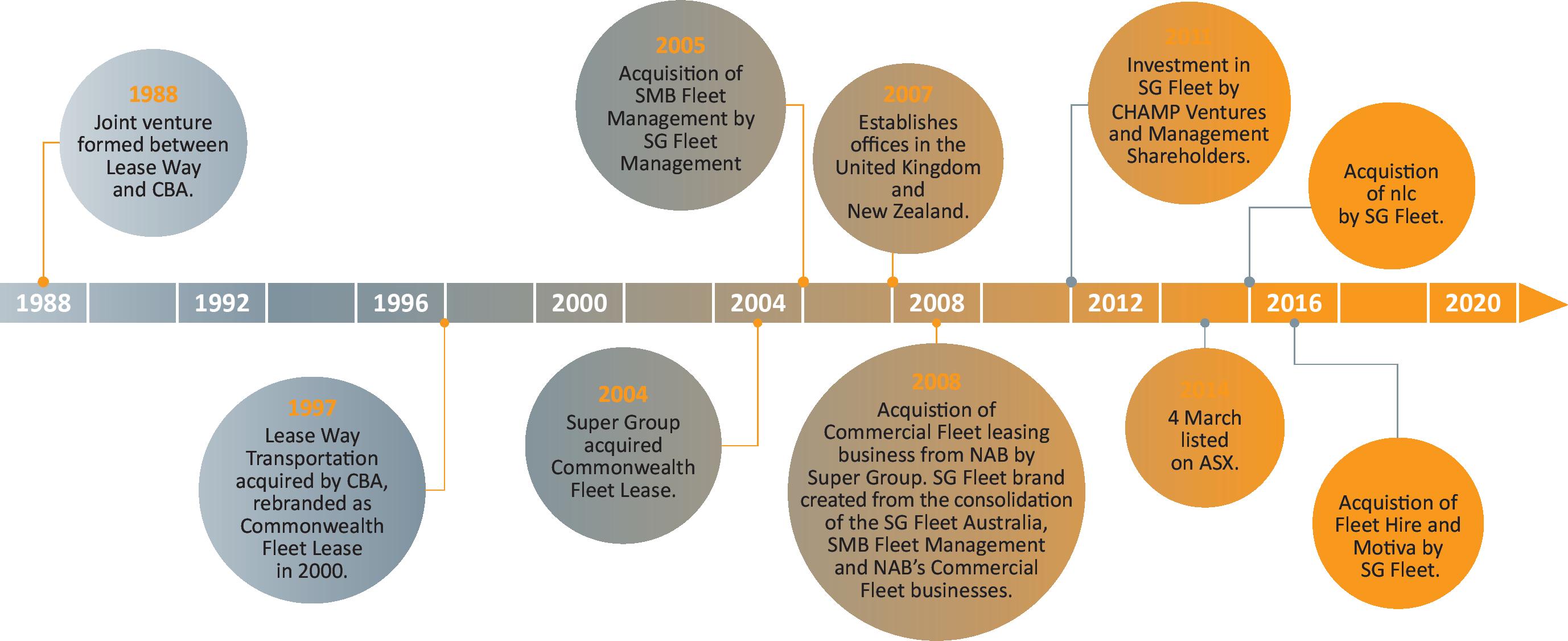 30yrs of Growth+Development timeline